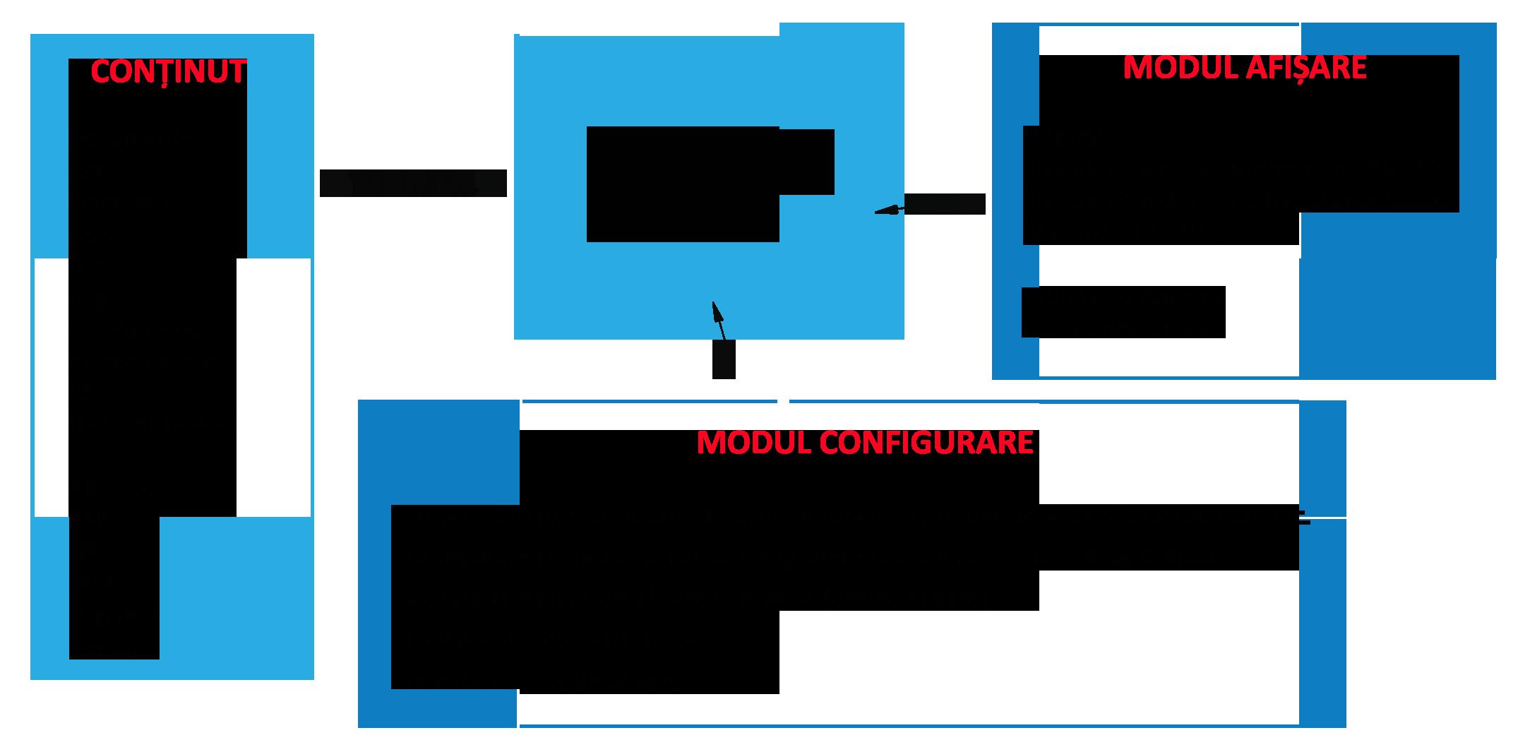 Diagrama IQboard